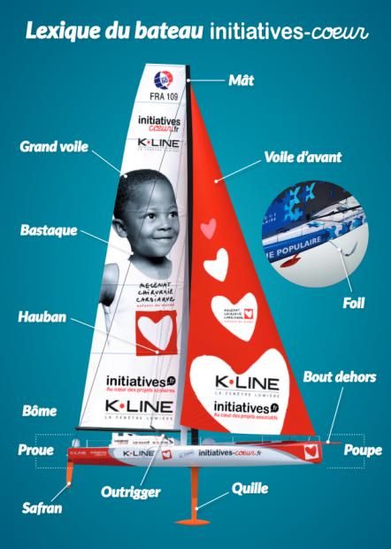 lexique du bateau initiatives coeur