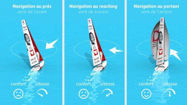 Comment utilise-t'on le vent sur un bateau à voiles?