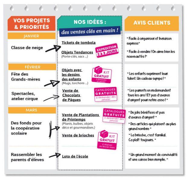 Ecole primaire Planning des actions de janvier à mars