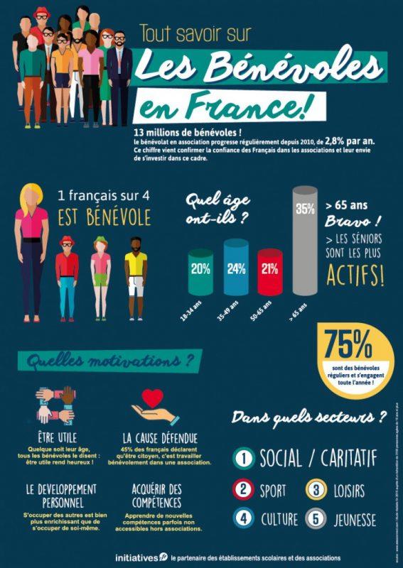 Tout savoir sur les bénévoles en France