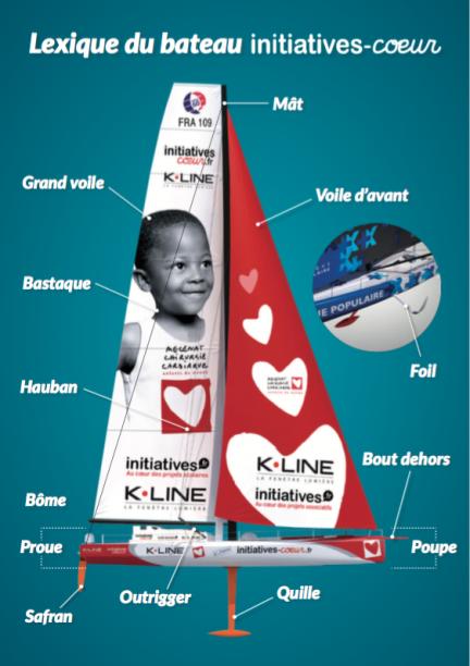 Lexique du bateau initiatives-coeurs