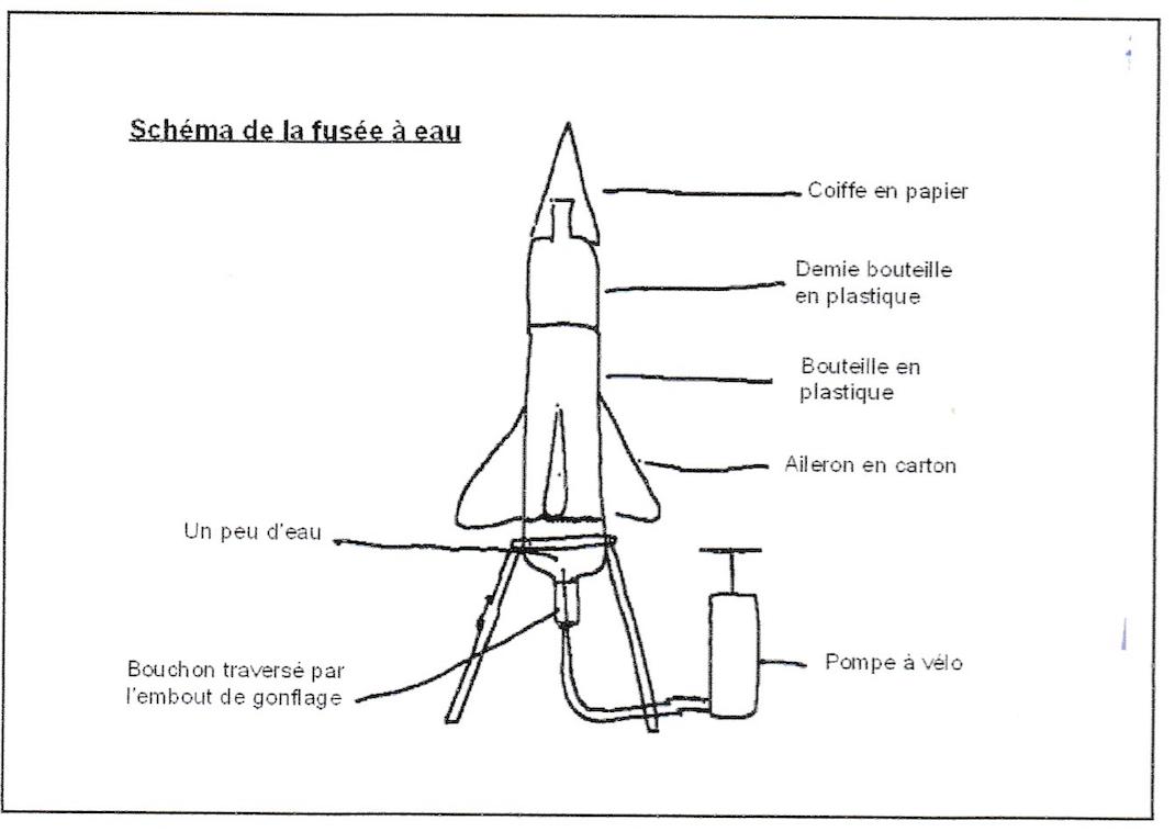 schéma de la fusée à eau