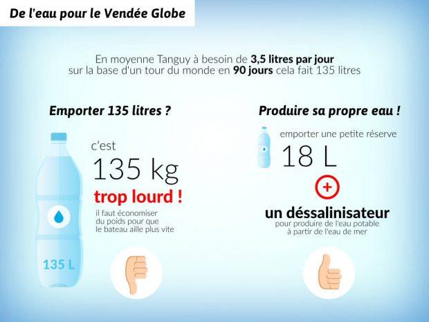 Comment fonctionne un dessalinisateur