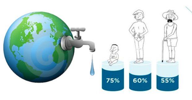 L'eau un besoin vital